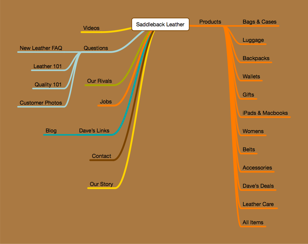 saddle-back-leather-sitemap